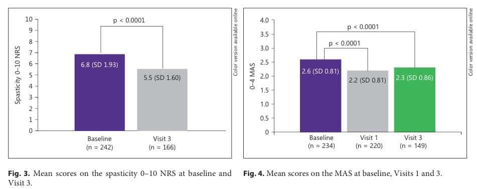 MS Graph (1)